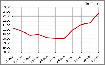 График изменения курса USD.